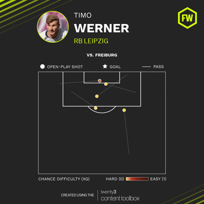 Chances created by RB Leipzig's Timo Werner against Freiburg in the Bundesliga.