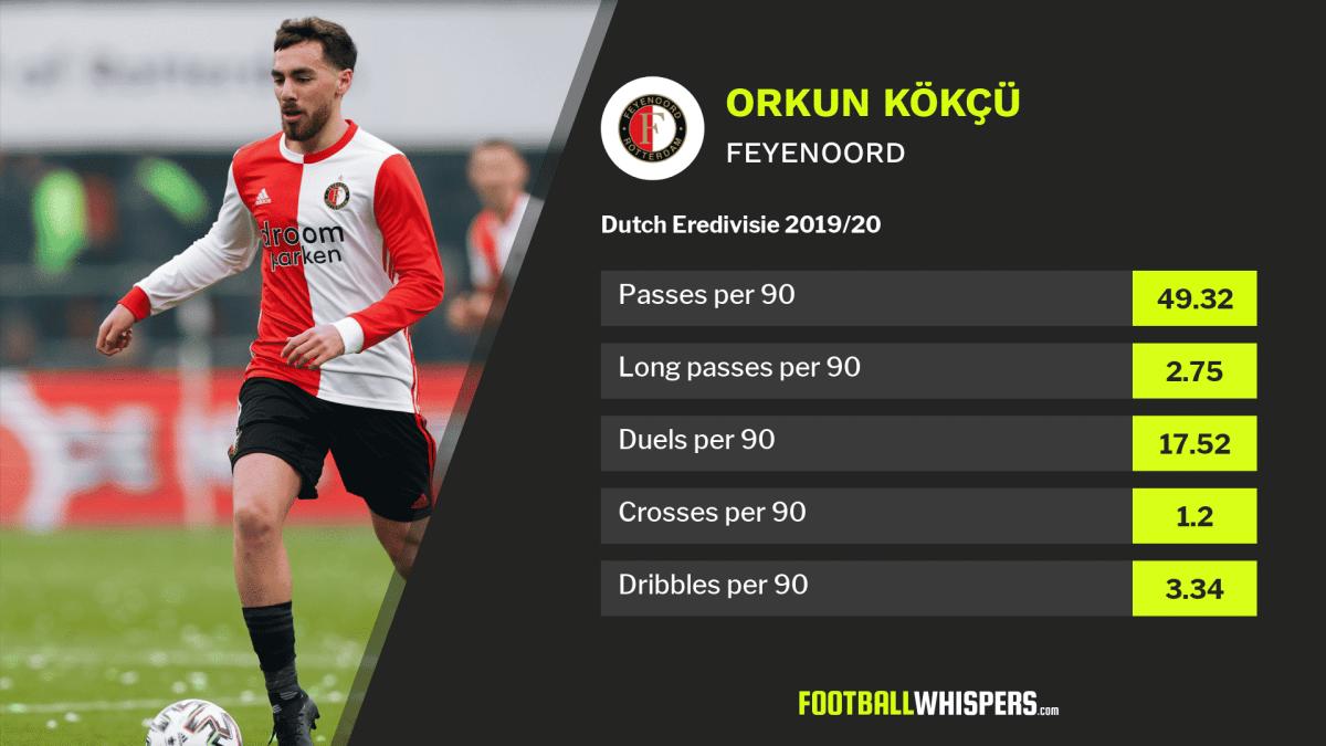 Orkun Kökçü Feyenoord Stats