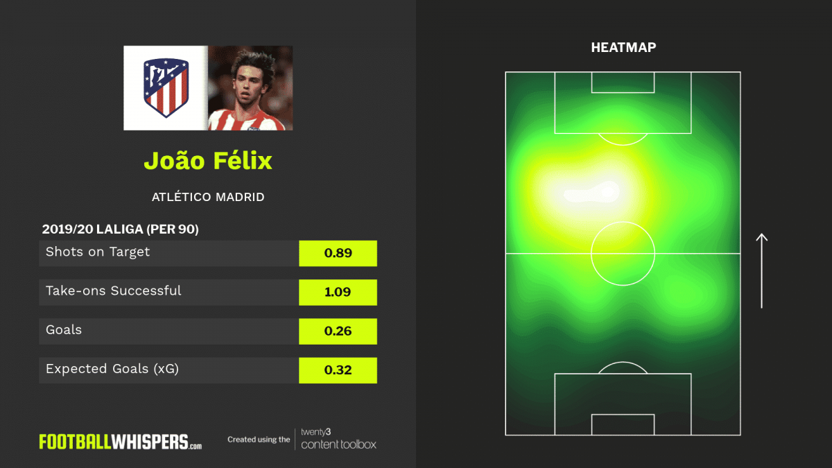 2019/20 LaLiga stats for Atlético Madrid forward João Félix.