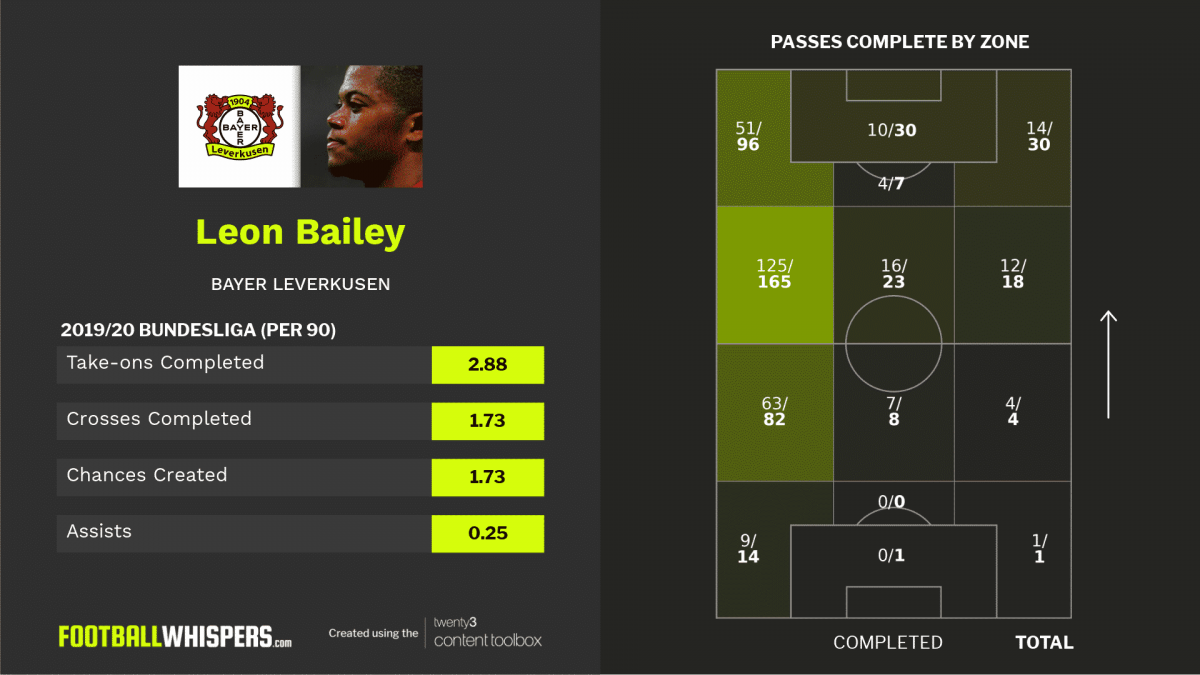 Could Leon Bailey replace Ferran Torres at Manchester City?