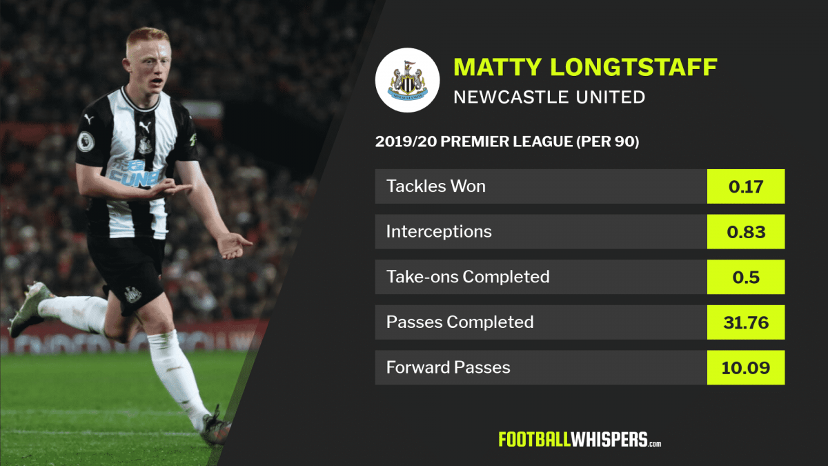 2019/20 Premier League stats for Newcastle United midfielder Matty Longstaff.