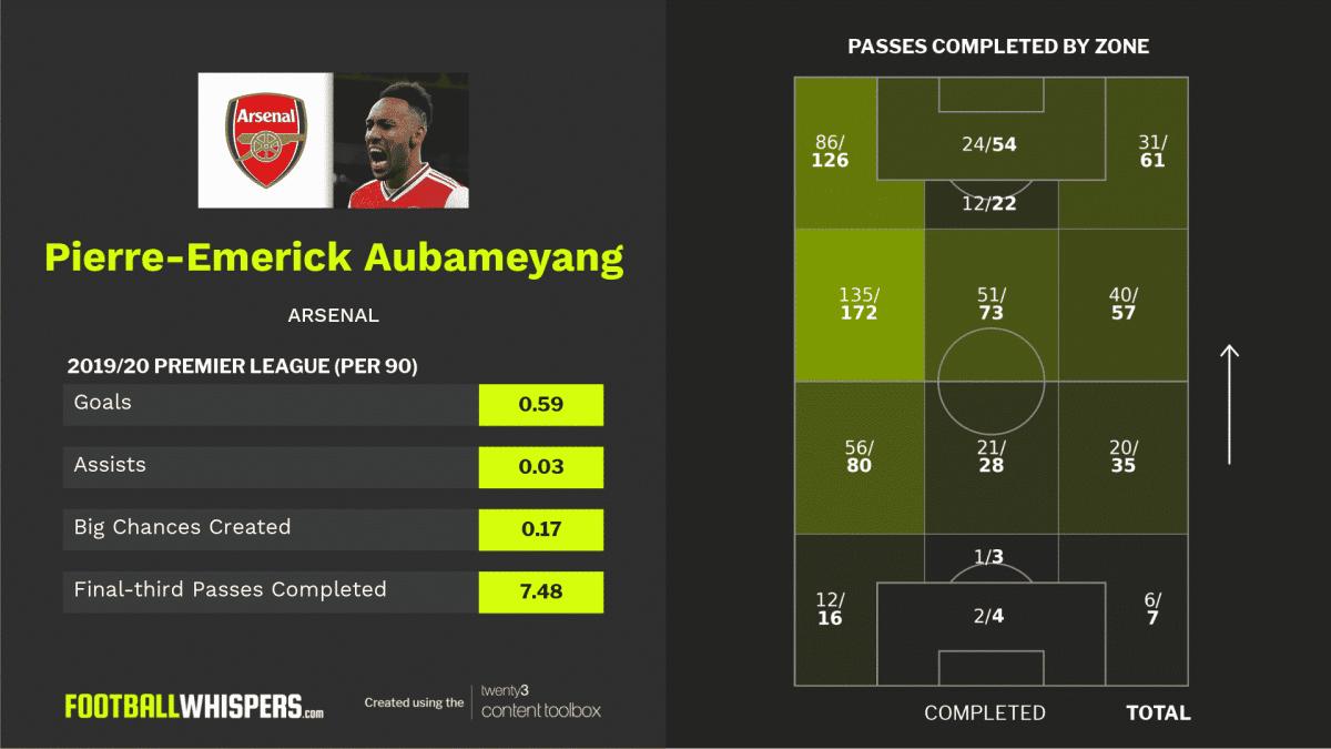 2019/20 Premier League stats for Pierre-Emerick Aubameyang.