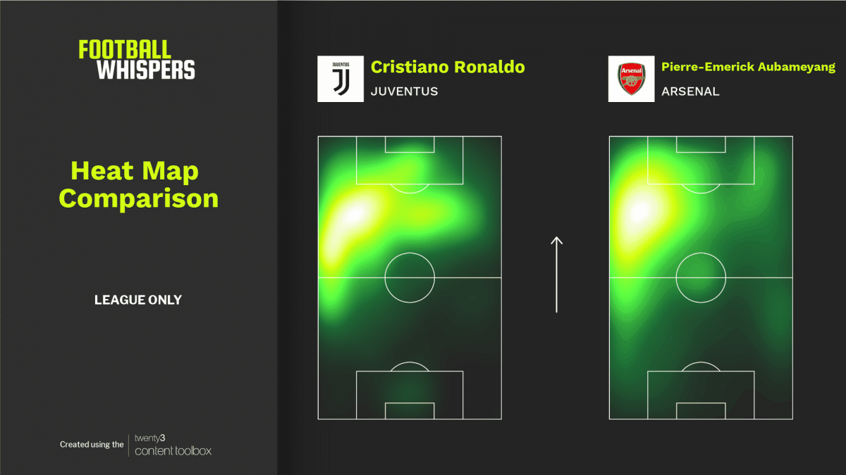 Cristiano Ronaldo and Pierre-Emerick Aubameyang heat maps.
