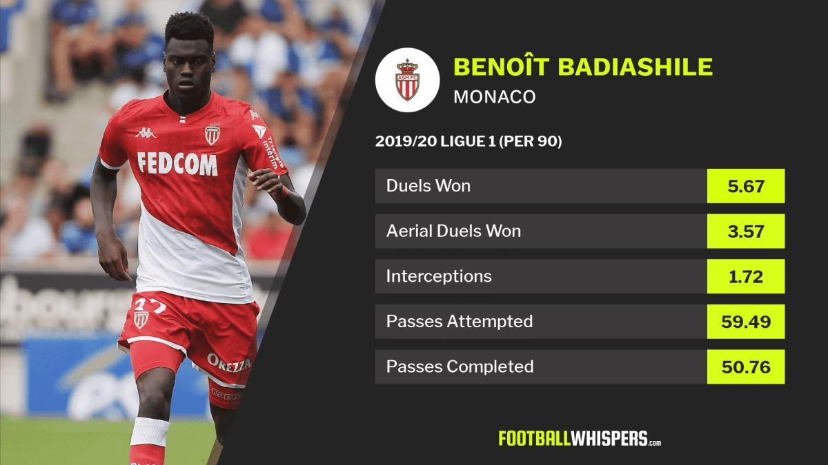 Scout report: Manchester United transfer target Benoît Badiashile