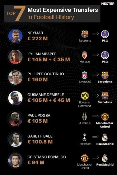 Most Expensive Football Transfers