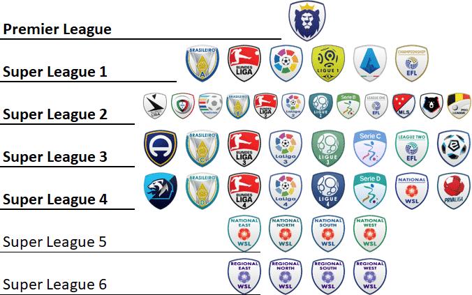 Football Manager 2021: World Super League Database