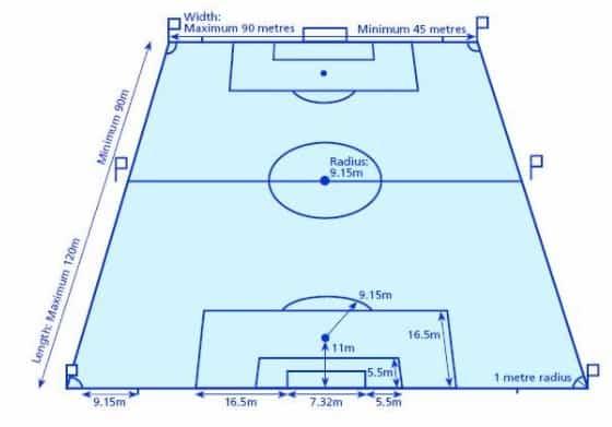 футбольное поле размер